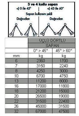 Çelik halat ölçüleri